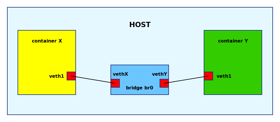 Networking - Linux containers from scratch - diyC